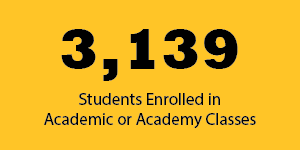 3,139, the number of students enrolled in academic or academy classes